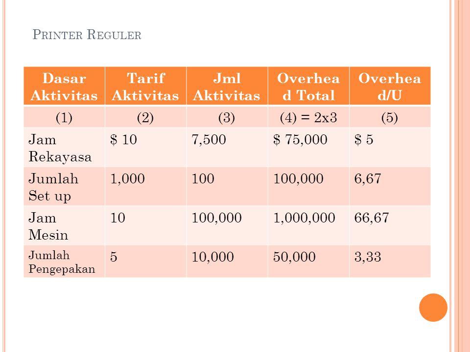 P RINTER R EGULER Dasar Aktivitas Tarif Aktivitas Jml Aktivitas Overhea d Total Overhea d/U (1)(2)(3)(4) = 2x3(5) Jam Rekayasa $ 107,500$ 75,000$ 5 Ju