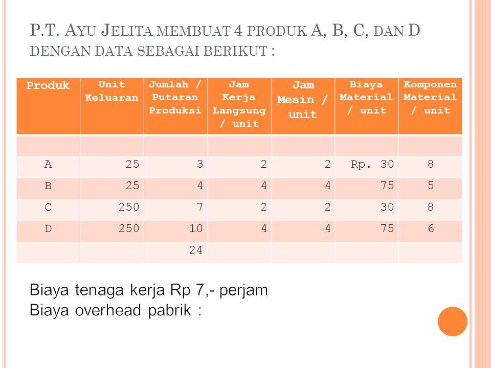 P.T. A YU J ELITA MEMBUAT 4 PRODUK A, B, C, DAN D DENGAN DATA SEBAGAI BERIKUT : Produk Unit Keluaran Jumlah / Putaran Produksi Jam Kerja Langsung / un