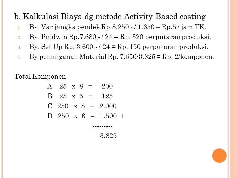 b. Kalkulasi Biaya dg metode Activity Based costing 1. By. Var jangka pendek Rp.8.250,- / 1.650 = Rp.5 / jam TK. 2. By. Pnjdwln Rp.7.680,- / 24 = Rp.