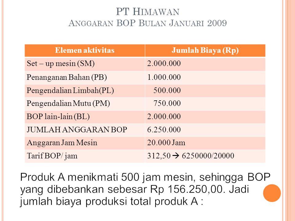 PT H IMAWAN A NGGARAN BOP B ULAN J ANUARI 2009 Elemen aktivitasJumlah Biaya (Rp) Set – up mesin (SM)2.000.000 Penanganan Bahan (PB)1.000.000 Pengendal