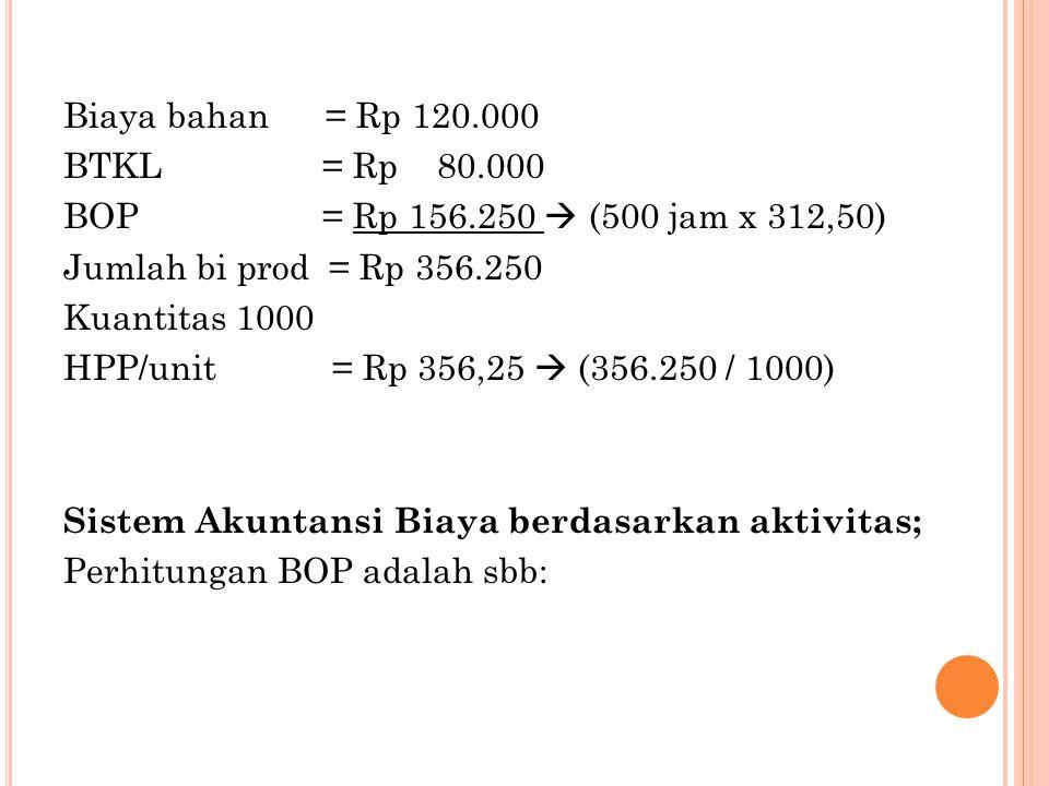 Biaya bahan = Rp 120.000 BTKL = Rp 80.000 BOP = Rp 156.250  (500 jam x 312,50) Jumlah bi prod = Rp 356.250 Kuantitas 1000 HPP/unit = Rp 356,25  (356