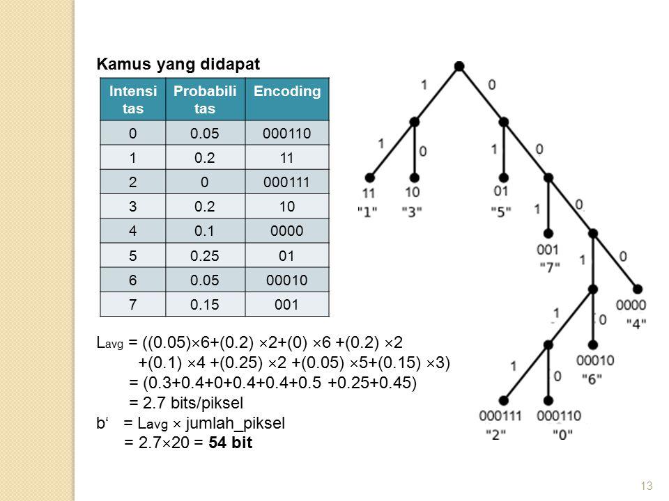 13 Kamus yang didapat Intensi tas Probabili tas Encoding 00.05000110 10.211 20000111 30.210 40.10000 50.2501 60.0500010 70.15001 L avg = ((0.05)  6+(0.2)  2+(0)  6 +(0.2)  2 +(0.1)  4 +(0.25)  2 +(0.05)  5+(0.15)  3) = (0.3+0.4+0+0.4+0.4+0.5 +0.25+0.45) = 2.7 bits/piksel b' = L avg  jumlah_piksel = 2.7  20 = 54 bit