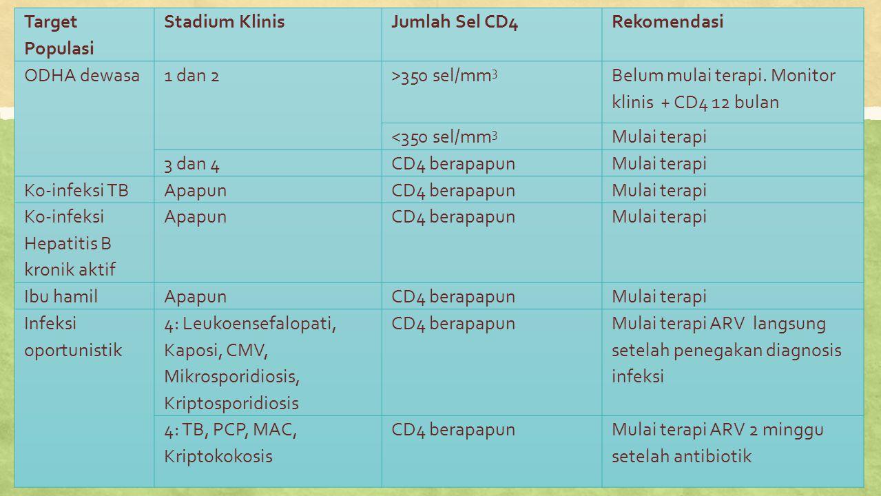 Target Populasi Stadium KlinisJumlah Sel CD4Rekomendasi ODHA dewasa1 dan 2>350 sel/mm 3 Belum mulai terapi. Monitor klinis + CD4 12 bulan <350 sel/mm