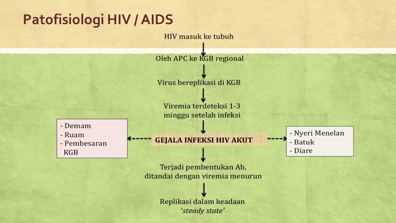 Patofisiologi HIV / AIDS