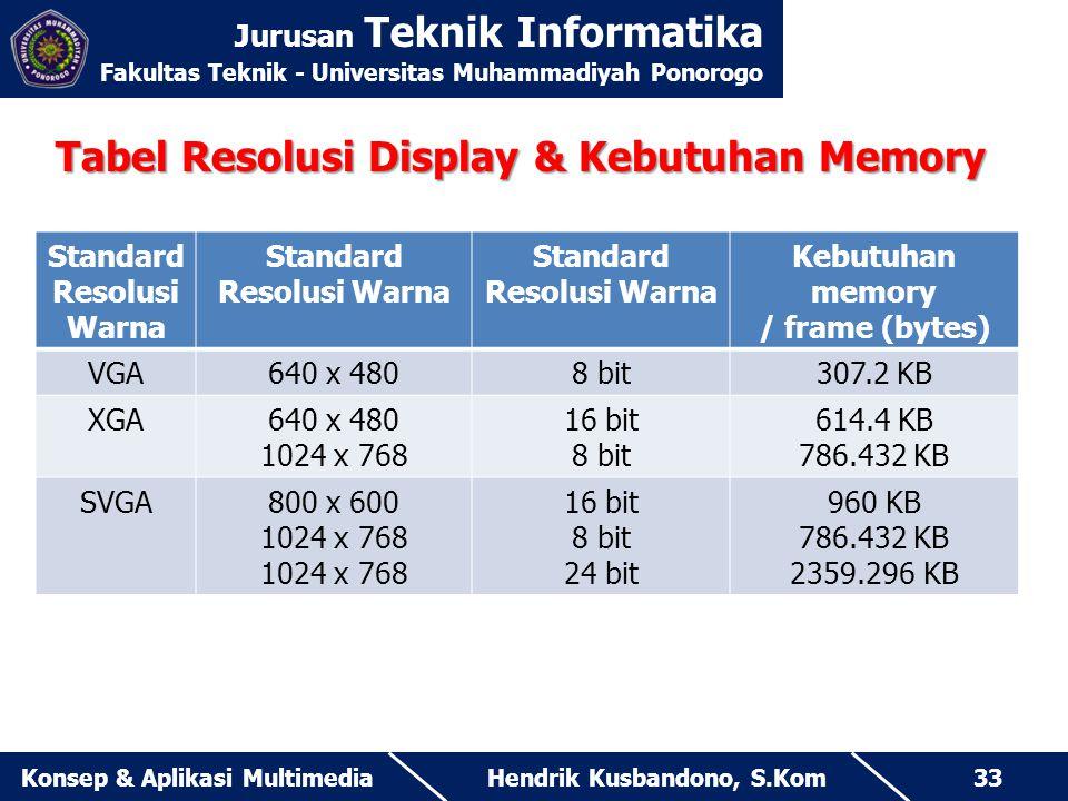 Jurusan Teknik Informatika Fakultas Teknik - Universitas Muhammadiyah Ponorogo Hendrik Kusbandono, S.KomKonsep & Aplikasi Multimedia33 Tabel Resolusi