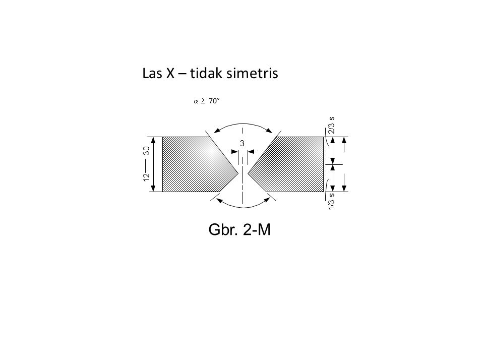 Las X – tidak simetris   70  3 2/3 s 1/3 s 12 30 Gbr. 2-M