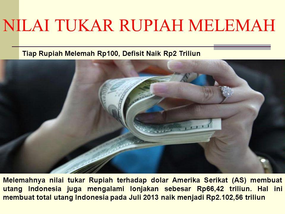 NILAI TUKAR RUPIAH MELEMAH Tiap Rupiah Melemah Rp100, Defisit Naik Rp2 Triliun Melemahnya nilai tukar Rupiah terhadap dolar Amerika Serikat (AS) membuat utang Indonesia juga mengalami lonjakan sebesar Rp66,42 triliun.