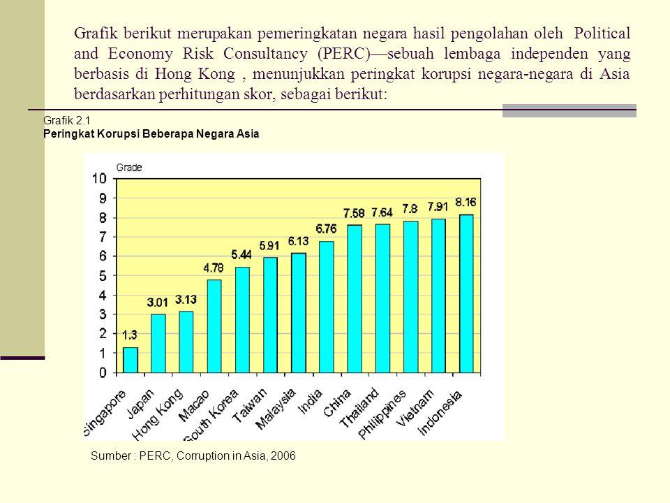 Grafik berikut merupakan pemeringkatan negara hasil pengolahan oleh Political and Economy Risk Consultancy (PERC)—sebuah lembaga independen yang berbasis di Hong Kong, menunjukkan peringkat korupsi negara-negara di Asia berdasarkan perhitungan skor, sebagai berikut: Grafik 2.1 Peringkat Korupsi Beberapa Negara Asia Sumber : PERC, Corruption in Asia, 2006
