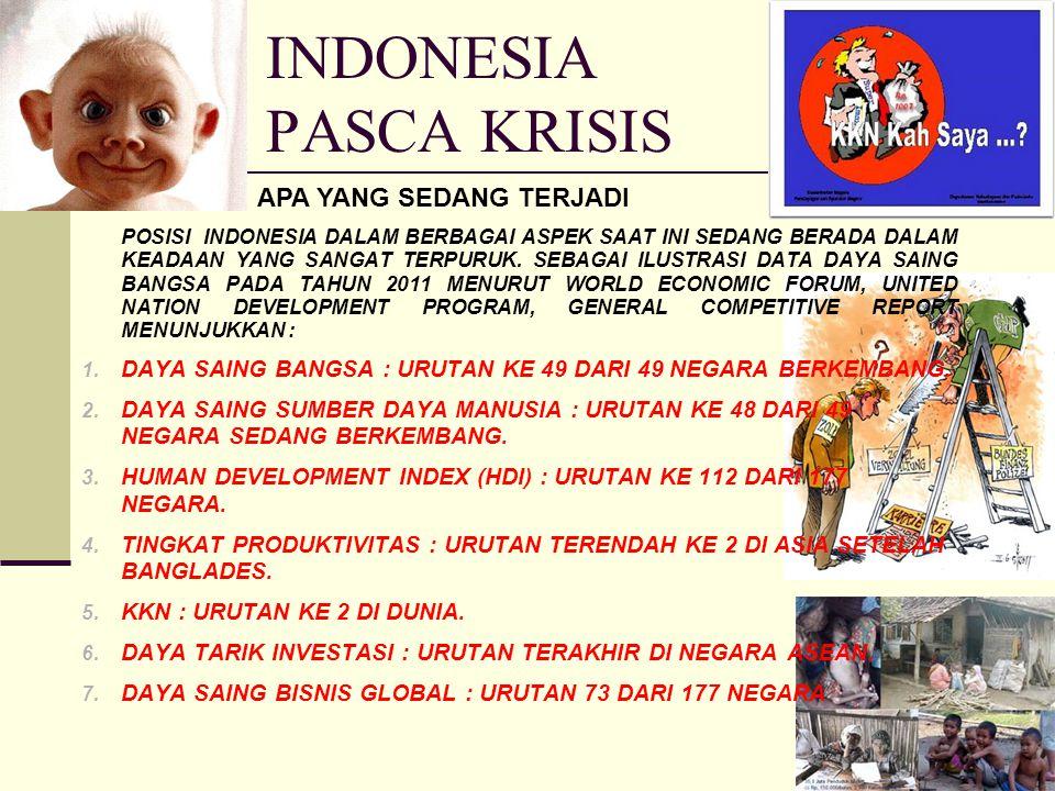 INDONESIA PASCA KRISIS APA YANG SEDANG TERJADI POSISI INDONESIA DALAM BERBAGAI ASPEK SAAT INI SEDANG BERADA DALAM KEADAAN YANG SANGAT TERPURUK.