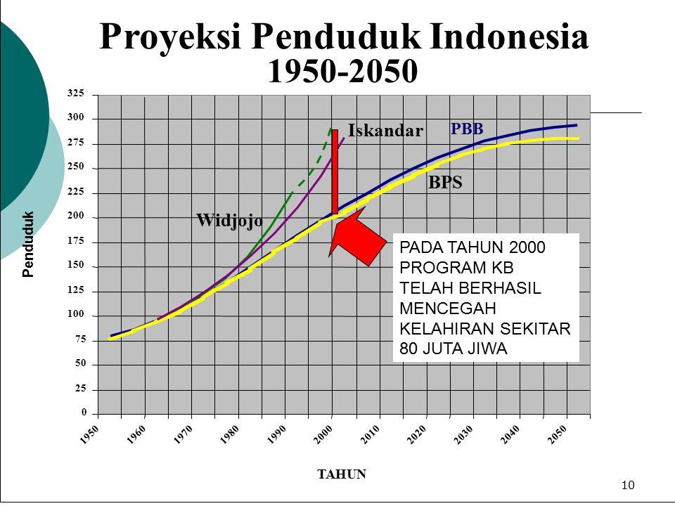 """9 KOMPOSISI PENDUDUK INDONESIA 118 JUTA > 219 JUTA PROYEKSI PENDUDUK DENGAN ASUMSI """"PENDUDUK TUMBUH SEIMBANG"""" TAHUN 2015 (KB BERHASIL) --- SESUAI PROY"""