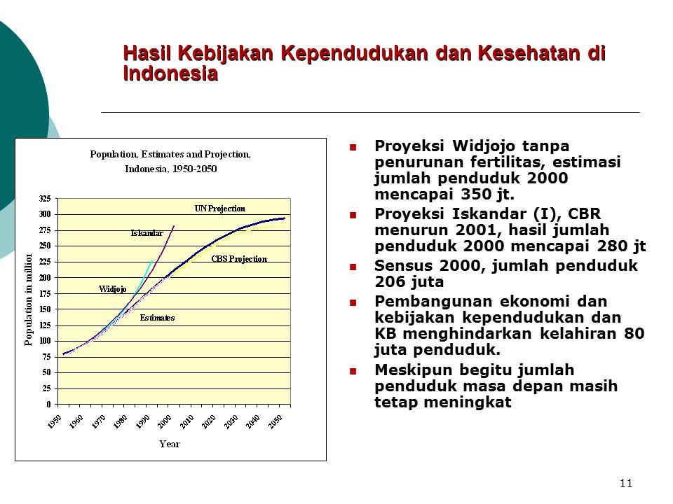 10 Proyeksi Penduduk Indonesia 1950-2050 0 25 50 75 100 125 150 175 200 225 250 275 300 325 1950 196019701980 19902000 2010 2020 2030 2040 2050 TAHUN