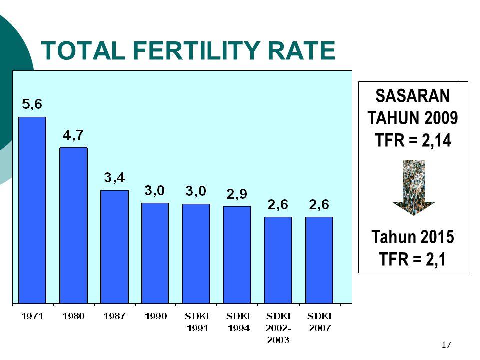 1616 44.4 juta 35.5 juta 17.8 juta TAMBAHAN PENDUDUK YG TERCEGAH Jumlah penduduk Tahun 2007: 226 jt SKENARIO KEBERHASILAN PROGRAM KB CPR: Contraceptiv
