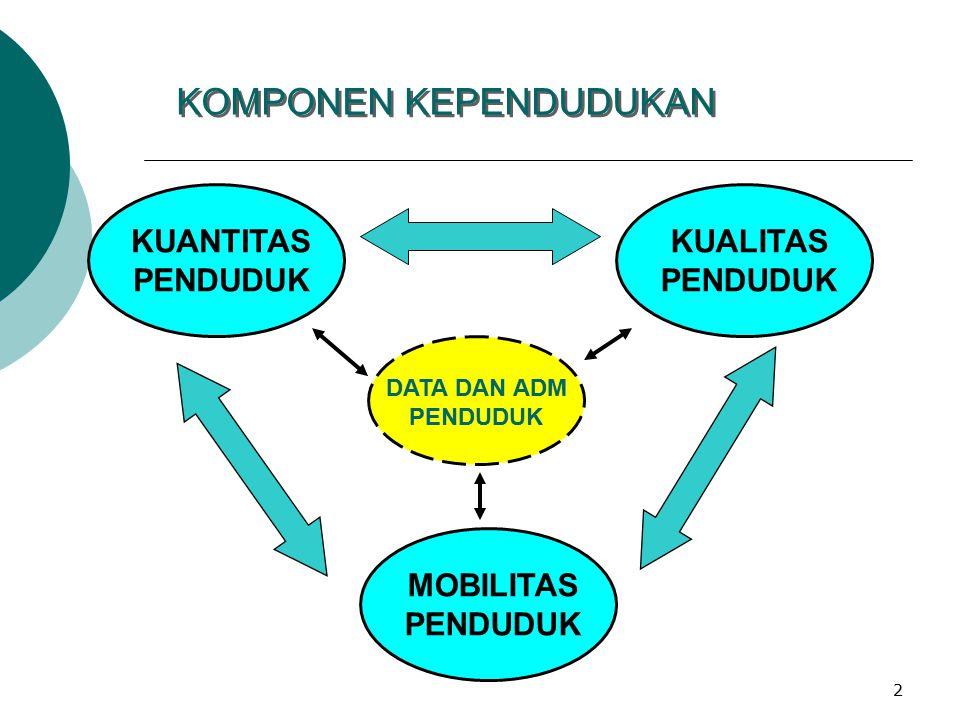 1 Isu Terkini Masalah Kependudukan di Indonesia: Peran BKKBN BADAN KOORDINASI KELUARGA BERENCANA NASIONAL Jakarta, 3 Maret 2009 Disampaikan pada: Prog