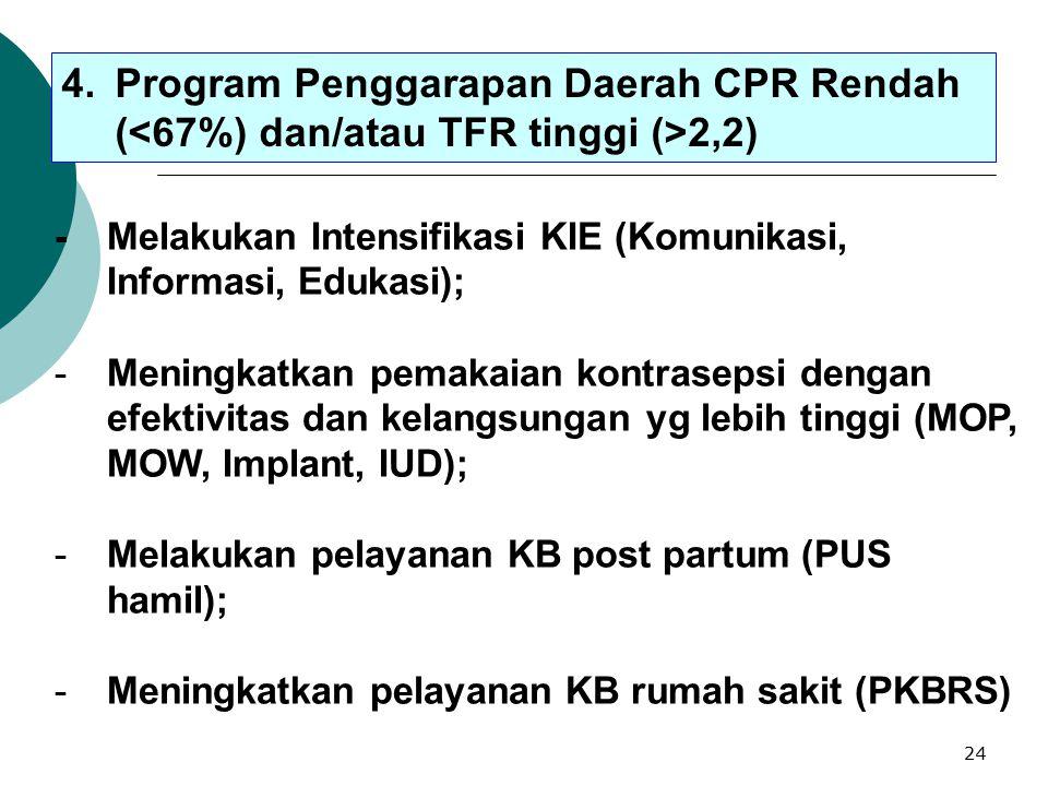 23 3.Program Penggarapan Daerah Khusus Unmet Need Di atas Sasaran RPJMN 2004-2009 - Meningkatkan akses informasi dan pelayanan KB melalui kegiatan KIE