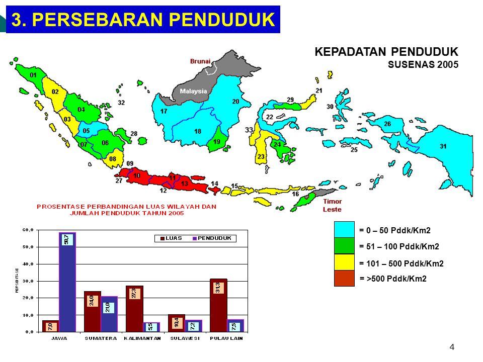 3 PROFIL PENDUDUK INDONESIA 1.Kuantitas/ Jumlah Penduduk Besar 2.Kualitas Rendah Empat negara yang memiliki penduduk terbanyak di dunia: 1.MMR : 307/1