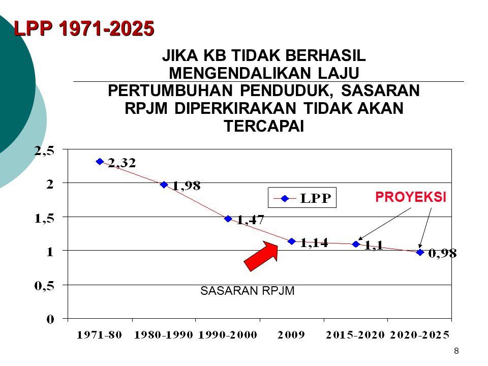 7 0.00 25.00 50.00 75.00 100.00 125.00 150.00 175.00 200.00 225.00 Sumber: Hasil Sensus & Supas, BPS PERKEMBANGAN PENDUDUK INDONESIA 1950 - 2015 250.0