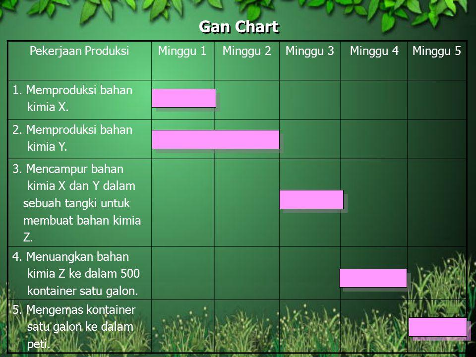 Gan Chart Pekerjaan ProduksiMinggu 1Minggu 2Minggu 3Minggu 4Minggu 5 1. Memproduksi bahan kimia X. 2. Memproduksi bahan kimia Y. 3. Mencampur bahan ki