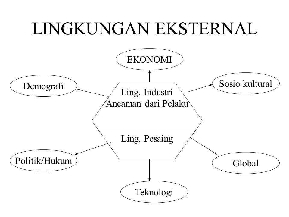 LINGKUNGAN EKSTERNAL Ling. Industri Ancaman dari Pelaku Ling. Pesaing EKONOMI Politik/Hukum Demografi Global Sosio kultural Teknologi