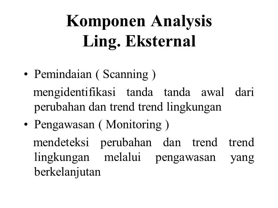 Komponen Analysis Ling. Eksternal Pemindaian ( Scanning ) mengidentifikasi tanda tanda awal dari perubahan dan trend trend lingkungan Pengawasan ( Mon