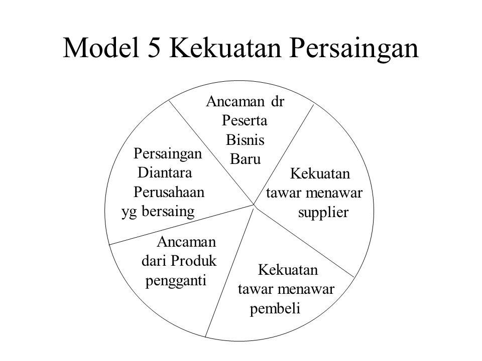 Model 5 Kekuatan Persaingan Ancaman dr Peserta Bisnis Baru Kekuatan tawar menawar supplier Kekuatan tawar menawar pembeli Ancaman dari Produk pengganti Persaingan Diantara Perusahaan yg bersaing