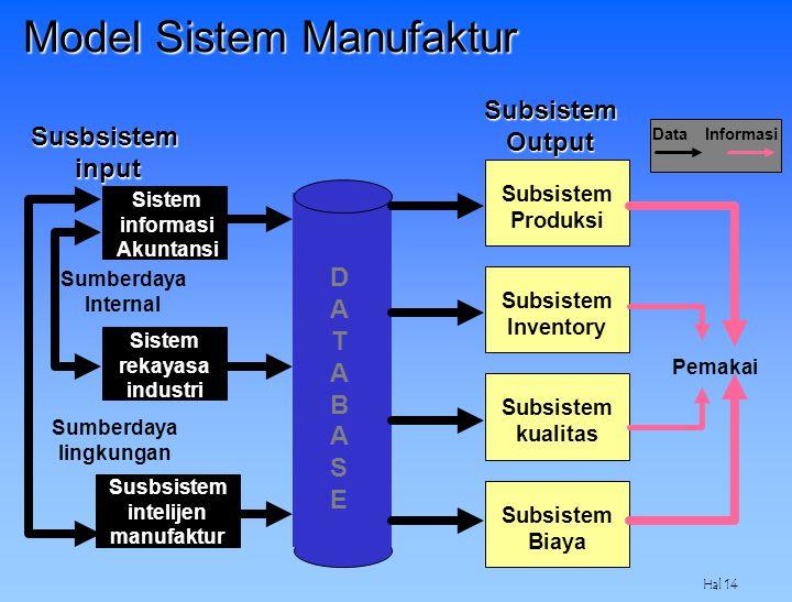 Hal 14 DATABASEDATABASE Sistem informasi Akuntansi Sistem rekayasa industri Susbsistem intelijen manufaktur Subsistem Produksi Subsistem Inventory Sub
