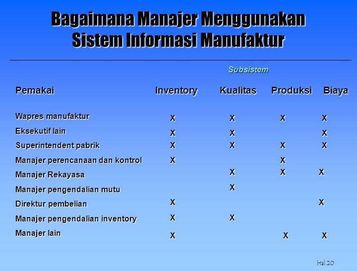 Hal 20 Subsistem Pemakai Inventory Kualitas Produksi Biaya Wapres manufaktur Eksekutif lain Superintendent pabrik Manajer perencanaan dan kontrol Mana
