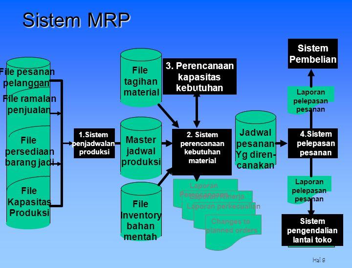 Hal 9 Perencanaan Sumber Daya Manufaktur (Manufacturing Resource Planning/MRP-II) Tujuannya adalah utk mengintegrasikan MRP dengan semua sistems yang mempengaruhi pengelolaan material –Sistem Organisasional –Sistem informasi akuntansi