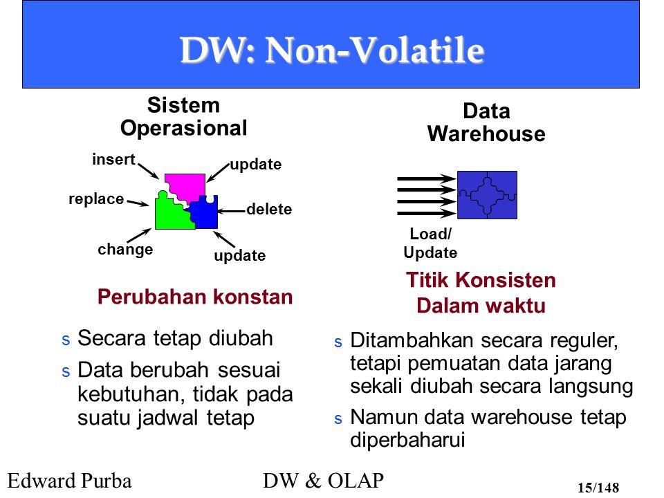 Edward PurbaDW & OLAP 15/148 DW: Non-Volatile change delete update insert update replace Load/ Update Titik Konsisten Dalam waktu s Secara tetap diuba
