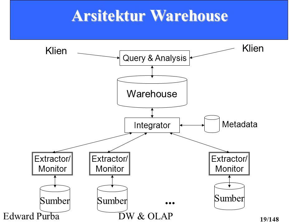 Edward PurbaDW & OLAP 19/148 Arsitektur Warehouse Sumber Extractor/ Monitor Extractor/ Monitor Extractor/ Monitor Integrator Warehouse Query & Analysi