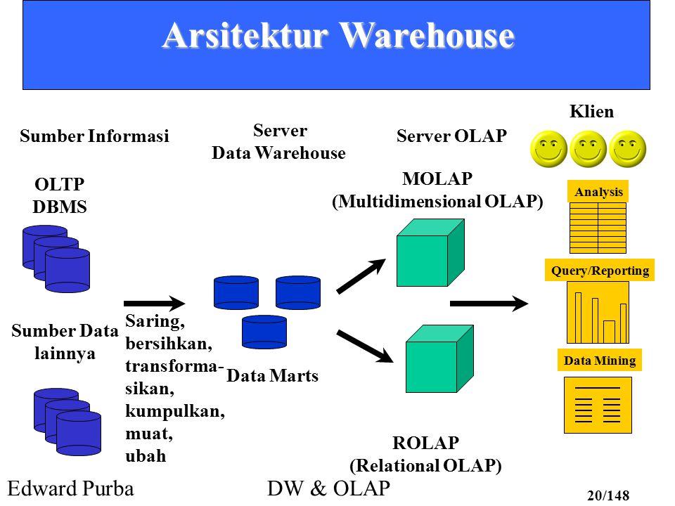 Edward PurbaDW & OLAP 20/148 Arsitektur Warehouse Sumber Informasi Server Data Warehouse Server OLAP Klien OLTP DBMS Sumber Data lainnya Saring, bersi