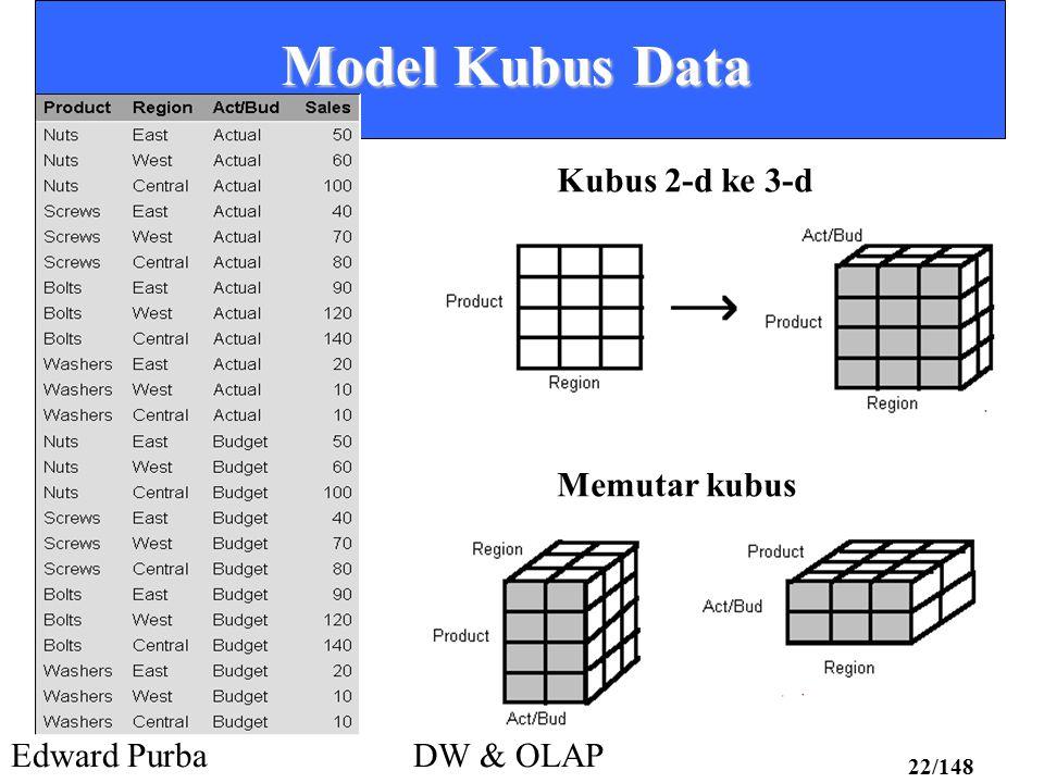 Edward PurbaDW & OLAP 22/148 Model Kubus Data Kubus 2-d ke 3-d Memutar kubus