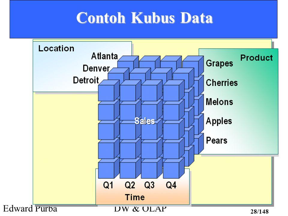 Edward PurbaDW & OLAP 28/148 Contoh Kubus Data