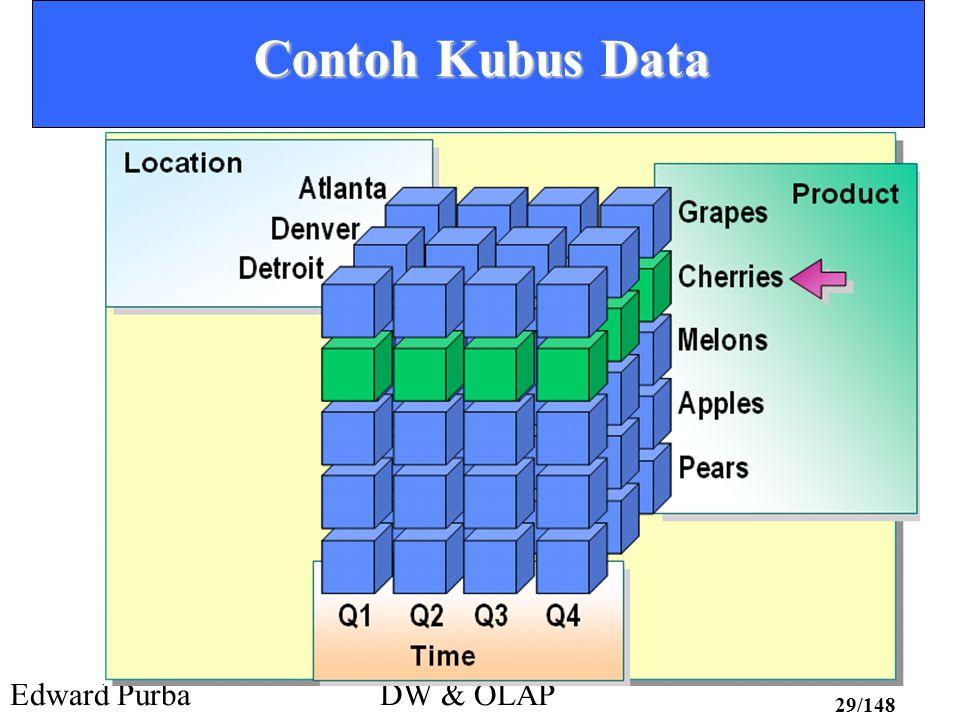 Edward PurbaDW & OLAP 29/148 Contoh Kubus Data