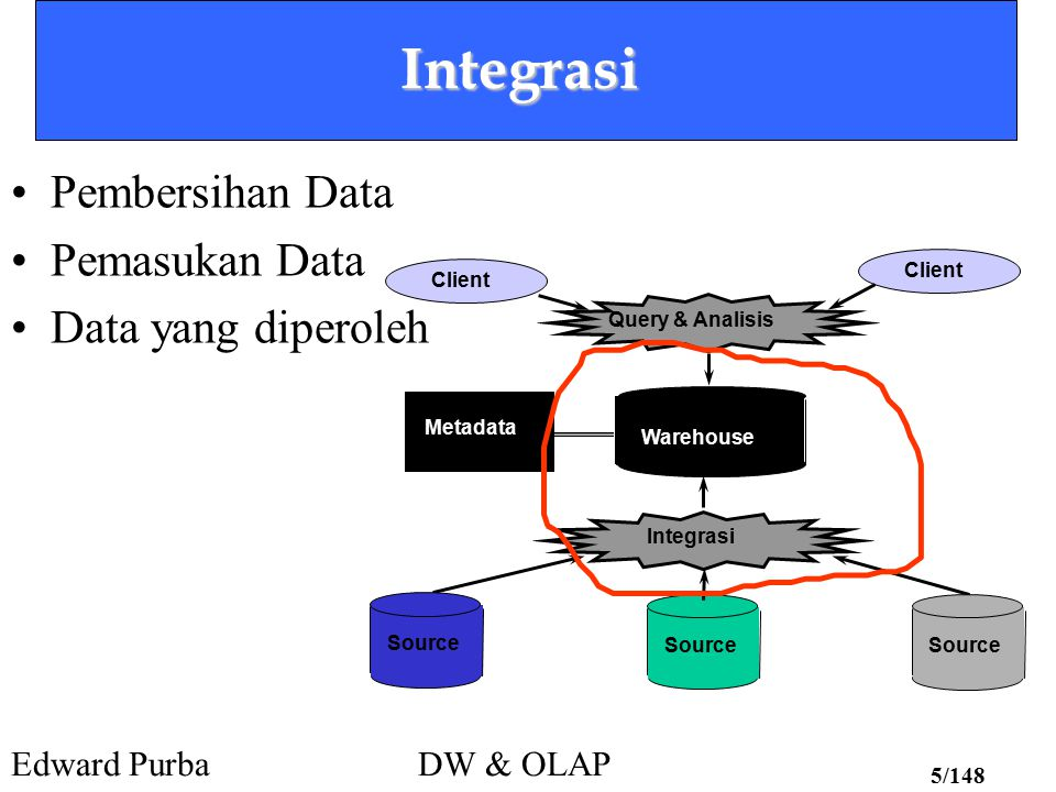 Edward PurbaDW & OLAP 26/148 Pemodelan Data Warehouse Dimensi yang mungkin: –Time: day, week, month, quarter, year –Geography / Market (Space) :city, county, state, region, nation –Product:brand, model, color, size, weight,...