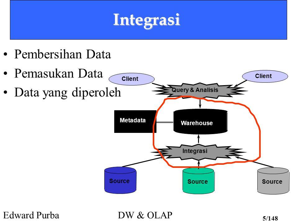 Edward PurbaDW & OLAP 5/148 Integrasi Pembersihan Data Pemasukan Data Data yang diperoleh Client Warehouse Source Query & Analisis Integrasi Metadata
