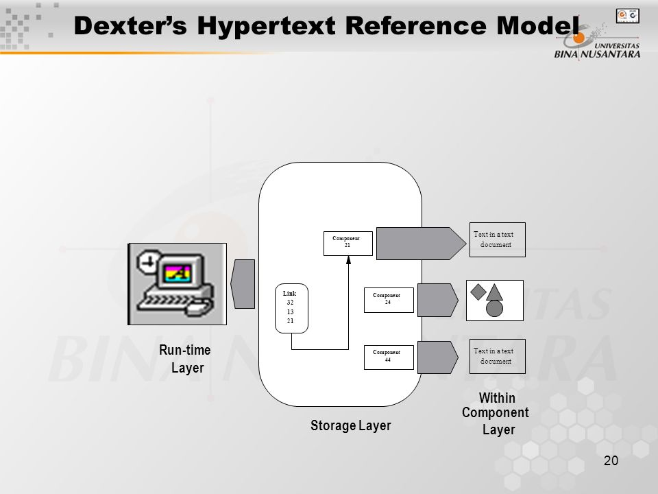 20 Dexter's Hypertext Reference Model Component 21 Component 24 Component 44 Link 32 13 21 Run-time Layer Storage Layer Within Component Layer Text in