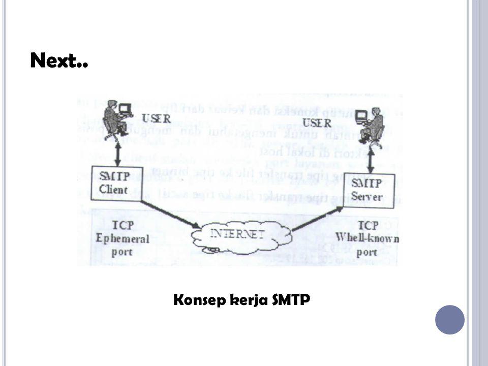 Konsep kerja SMTP