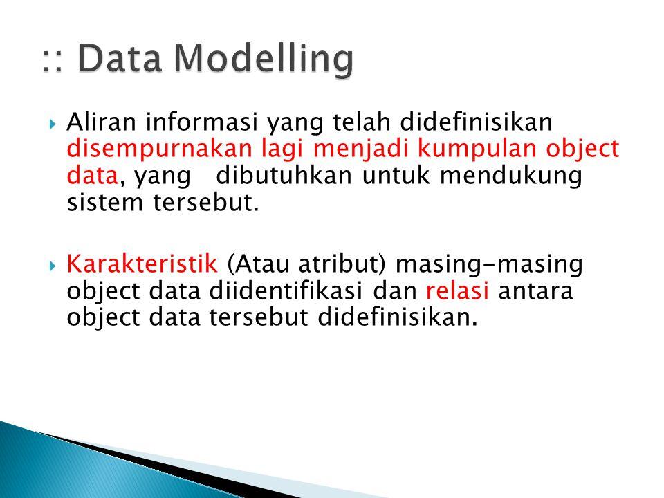  Aliran informasi yang telah didefinisikan disempurnakan lagi menjadi kumpulan object data, yang dibutuhkan untuk mendukung sistem tersebut.  Karakt