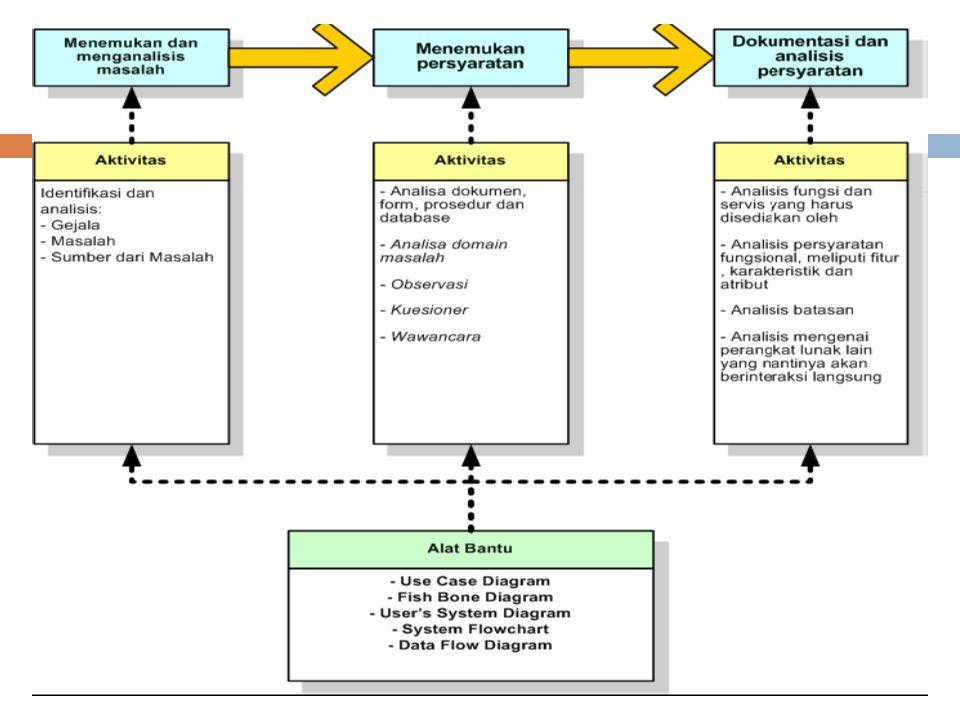  Desain perangkat lunak adalah tugas, tahapan atau aktivitas yang difokuskan pada spesifikasi detil dari solusi berbasis computer (Whitten et al, 2004).