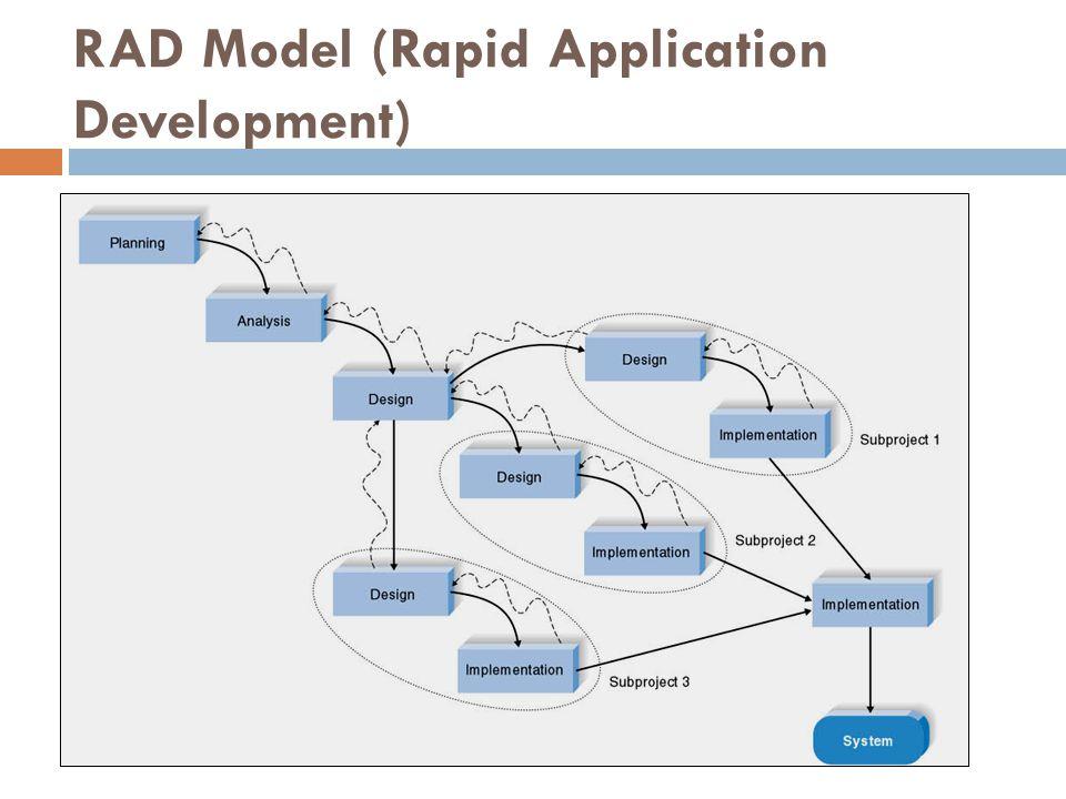 RAD Model (Rapid Application Development)
