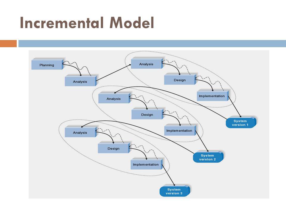 Spiral Model  Model spiral diusulkan oleh Barry Boehm (Boehm, 1988) berbentuk spiral yang memasangkan iteratif pada model prototipe dengan kontrol dan aspek sistematik yang diambil dari model waterfall.