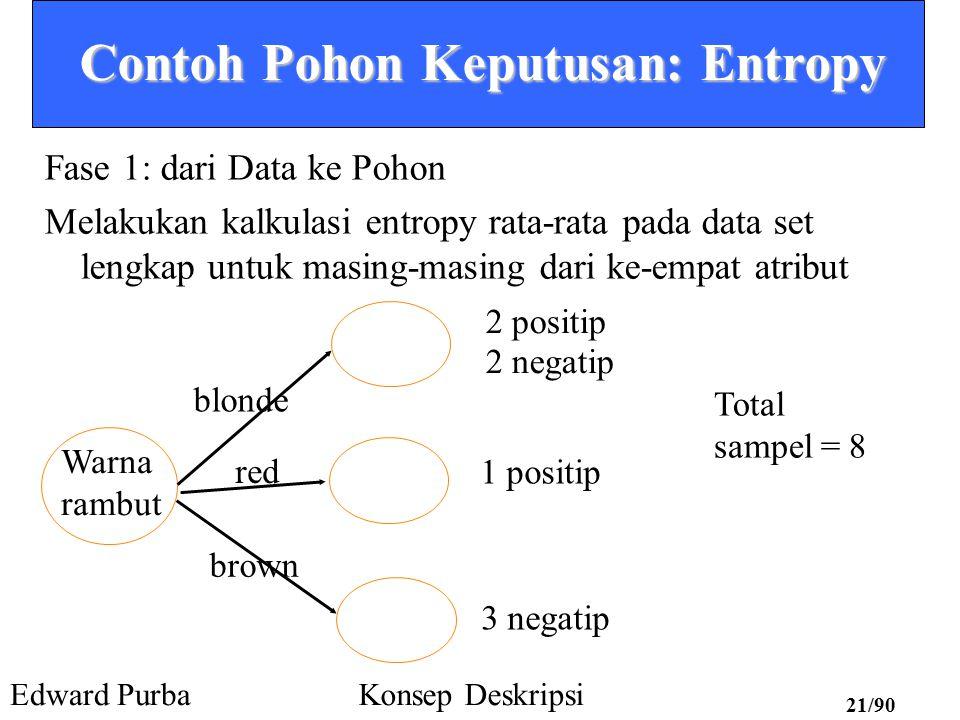 Edward PurbaKonsep Deskripsi 20/90 Contoh Pohon Keputusan: Entropy Faktor-faktor yang mempengaruhi Sunburn