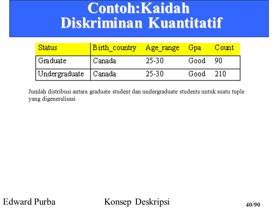 Edward PurbaKonsep Deskripsi 39/90Kaidah-Kaidah Diskriminan Kuantitatif Cj = kelas target q a = suatu tuple yang digeneralisasi mencakup beberapa tuple dari kelas –Tetapi juga mencakup beberapa tuple dari kelas kontras d-weight –range: [0, 1]