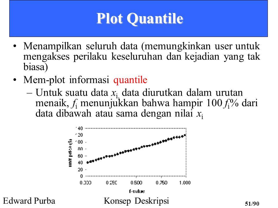Edward PurbaKonsep Deskripsi 50/90 Analisis Histogram Tampilan grafik dari deskripsi kelas statistik dasar –Histogram frekuensi Suatu metoda grafik univariat Memuat suatu himpunan persegi empat yang menggambarkan jumlah atau frekuensi kehadiran kelas dalam data