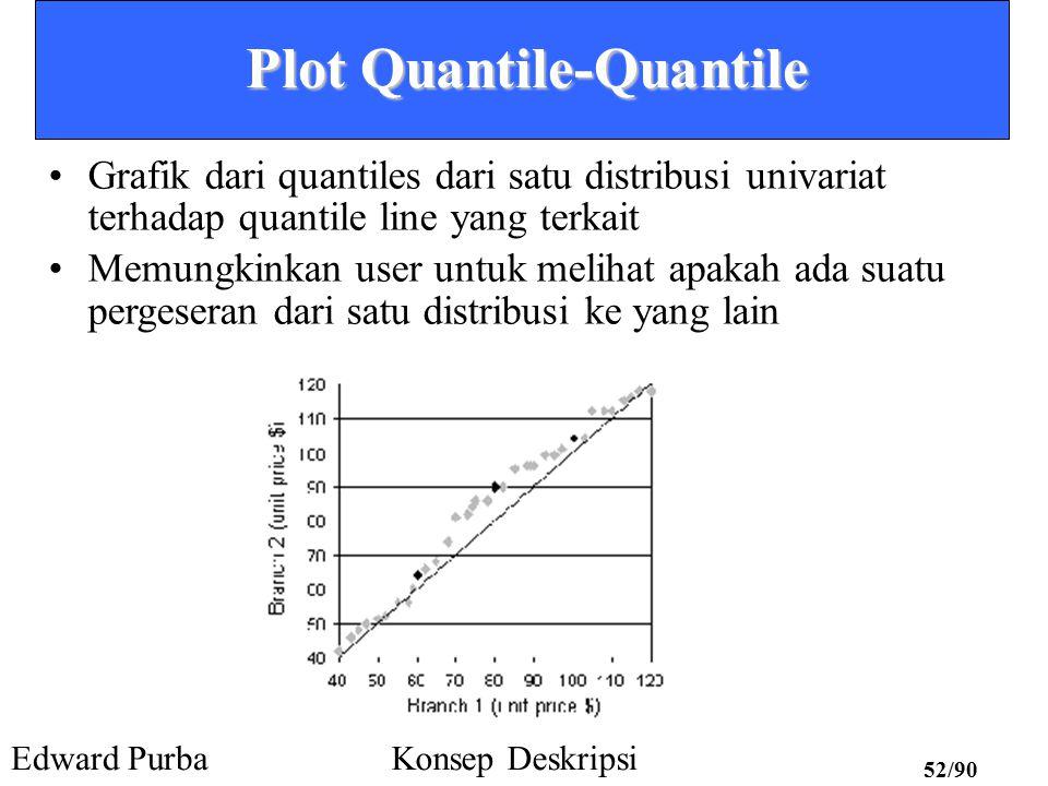 Edward PurbaKonsep Deskripsi 51/90 Plot Quantile Menampilkan seluruh data (memungkinkan user untuk mengakses perilaku keseluruhan dan kejadian yang tak biasa) Mem-plot informasi quantile –Untuk suatu data x i, data diurutkan dalam urutan menaik, f i menunjukkan bahwa hampir 100 f i % dari data dibawah atau sama dengan nilai x i