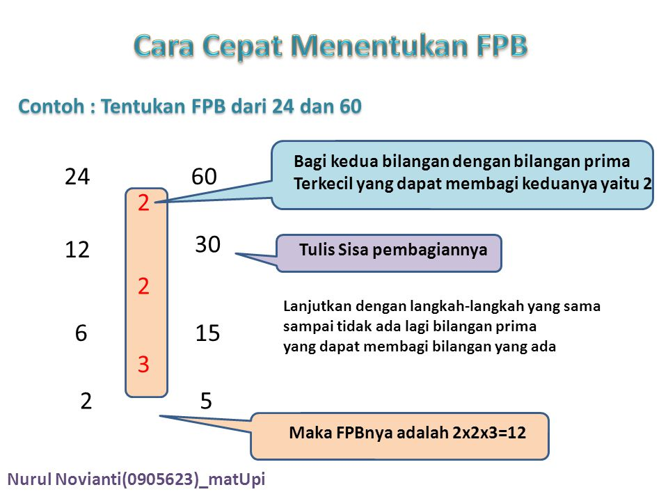 Contoh : Tentukan FPB dari 24 dan 60 2460 Bagi kedua bilangan dengan bilangan prima Terkecil yang dapat membagi keduanya yaitu 2 2 12 30 Tulis Sisa pembagiannya Lanjutkan dengan langkah-langkah yang sama sampai tidak ada lagi bilangan prima yang dapat membagi bilangan yang ada 2 615 3 25 Maka FPBnya adalah 2x2x3=12 Nurul Novianti(0905623)_matUpi