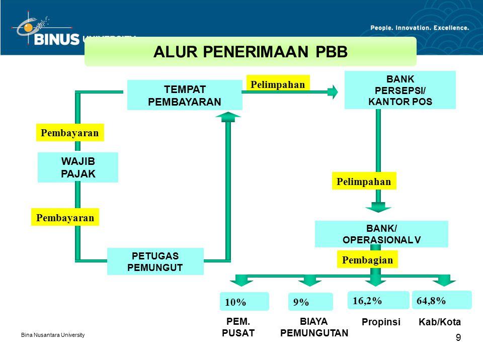 Bina Nusantara University 9 WAJIB PAJAK PETUGAS PEMUNGUT BANK PERSEPSI/ KANTOR POS BANK/ OPERASIONAL V TEMPAT PEMBAYARAN Pelimpahan 10% 9% 16,2% 64,8%