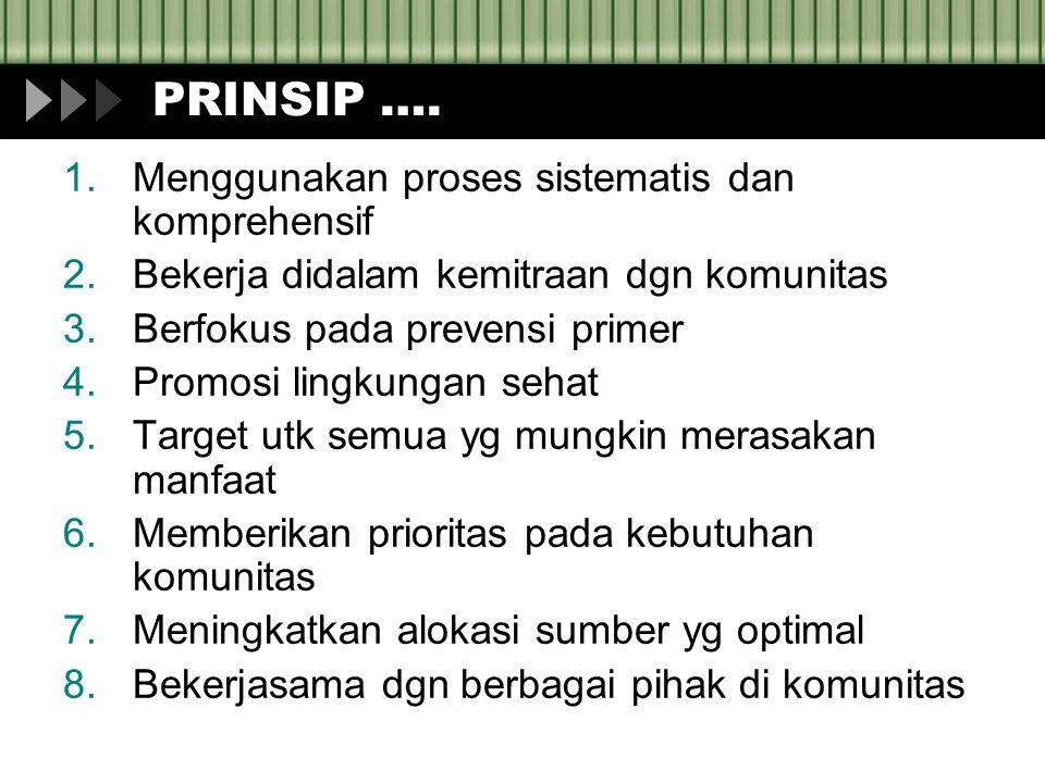 PRINSIP ….