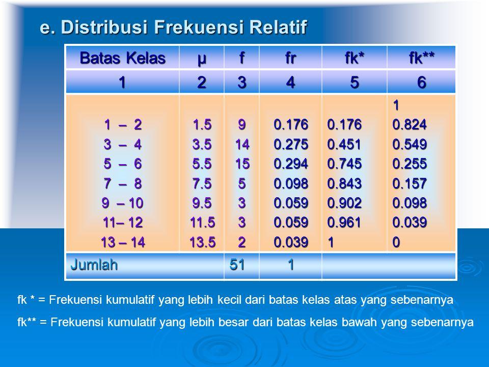 e. Distribusi Frekuensi Relatif Batas Kelas µffrfk*fk** 123456 1 – 2 3 – 4 5 – 6 7 – 8 9 – 10 11– 12 13 – 14 1.53.55.57.59.511.513.59141553320.1760.27