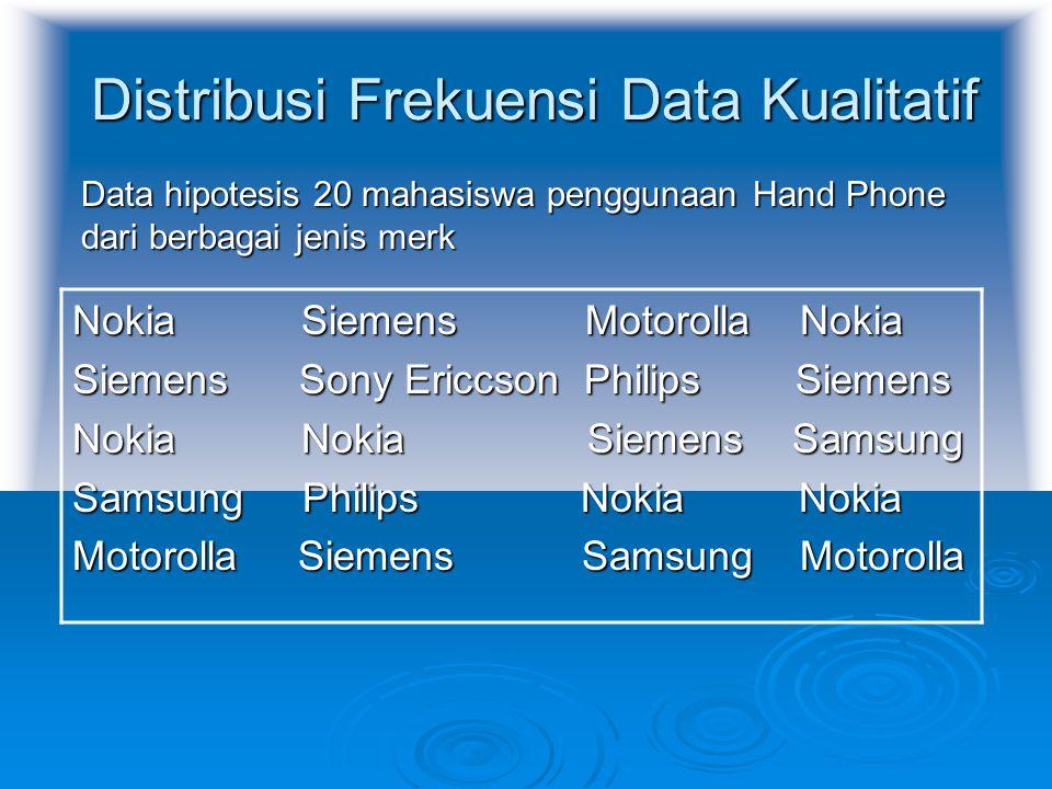 Distribusi Frekuensi Data Kualitatif Data hipotesis 20 mahasiswa penggunaan Hand Phone dari berbagai jenis merk Nokia Siemens Motorolla Nokia Siemens